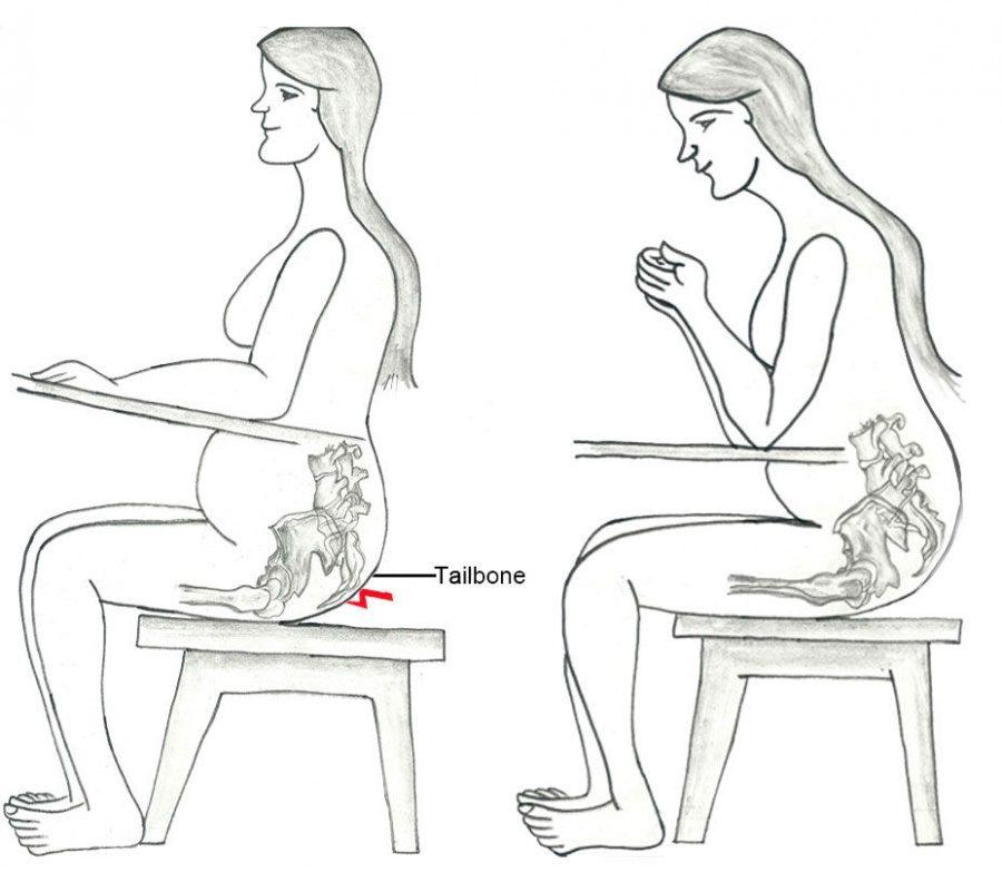 Положение крестца при беременности