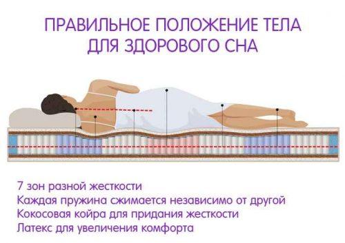 Правильное положение тела и строение матраса