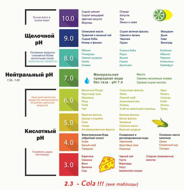 Продукты для поддрежания кислотно–щелочного баланса организма