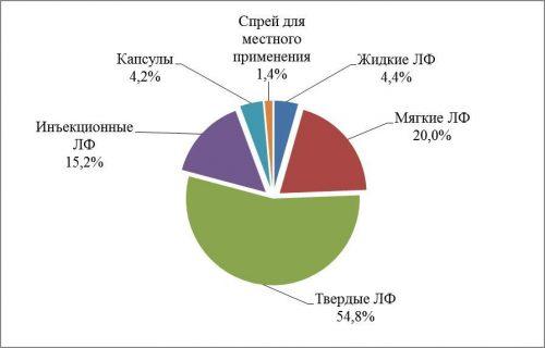 Распределение НПВП по форме выпуска