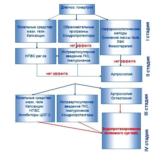 Схема лечения артроза