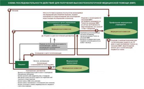 Схема получения высокотехнологической медицинской помощи