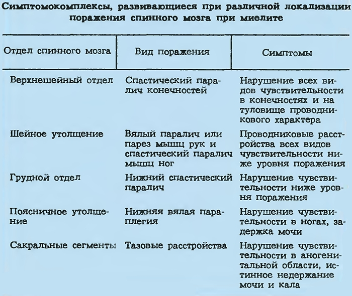 Симптомокомплексы миелита