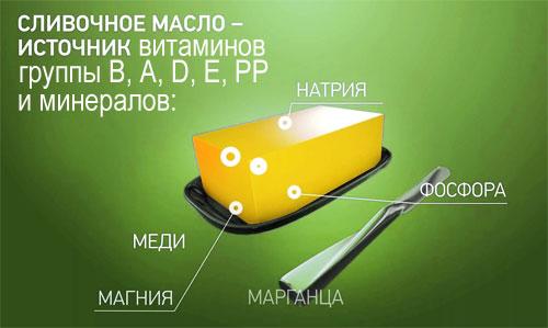 Полезный состав сливочного масла