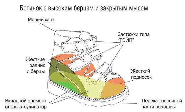 Пример строения ортопедических ботиночек
