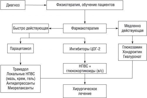 Схема терапии остеоартроза