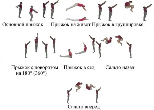 Виды прыжков на батуте