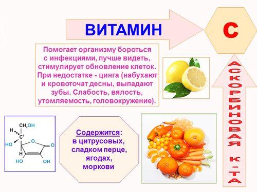 Свойства витамина С