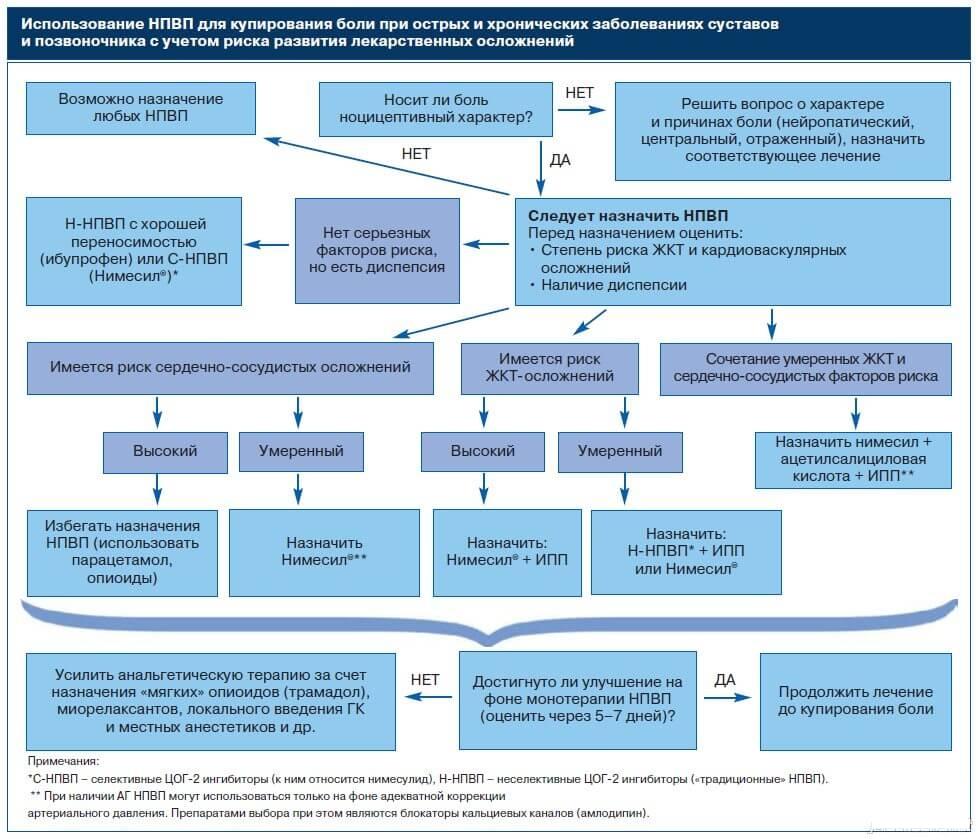 Выбор НПВП с учетом риска осложнений